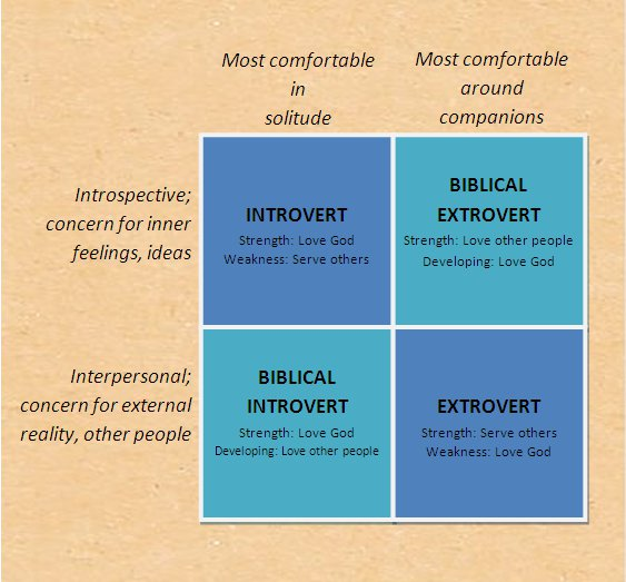 Extrovert and introvert dating