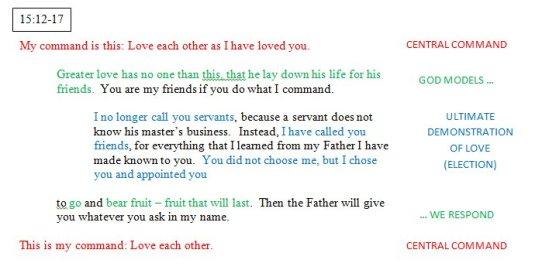 John 15:12-17 Sub Unit