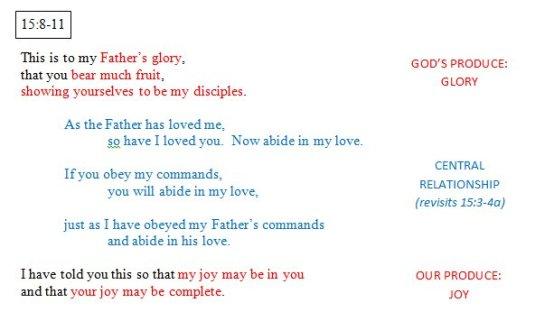 John 15:7-11 SubUnit